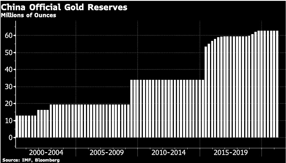 Official Gold Reserves