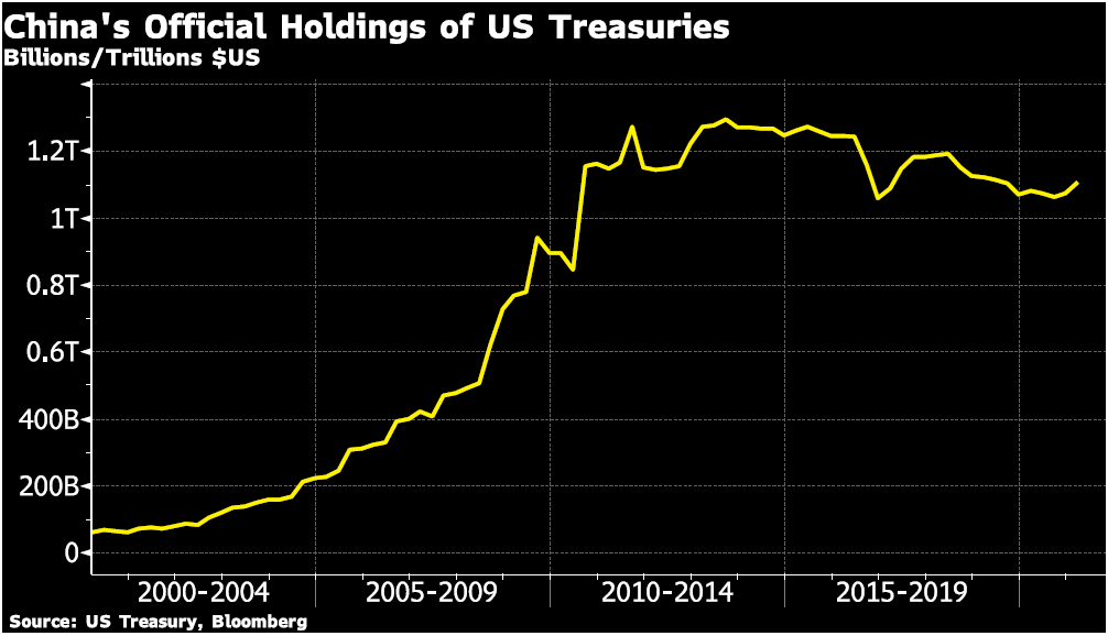 China's official holdings of US Treasuries