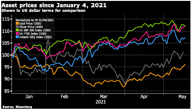 Asset prices since January 4, 2021