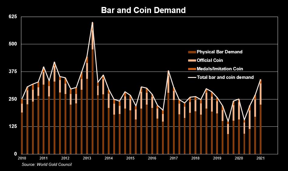 Gold bar and coin demand