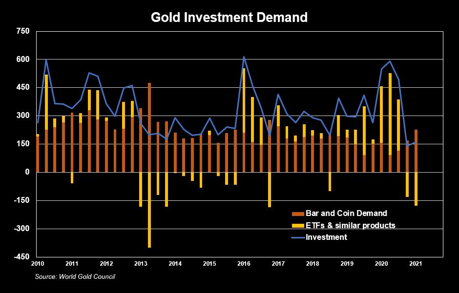 Gold Investment Demand