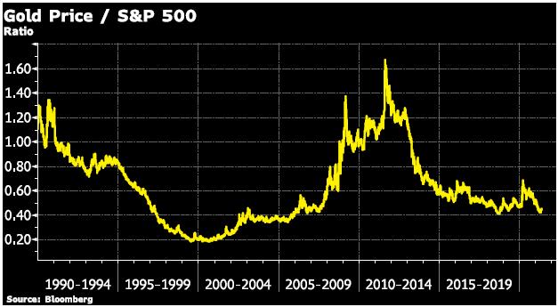 Gold Price/ S&P 500 chart