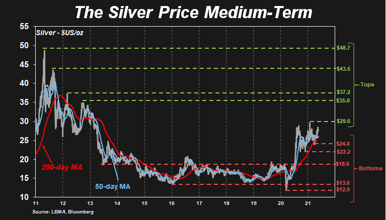 New Highs: The Silver Price Medium Term Chart