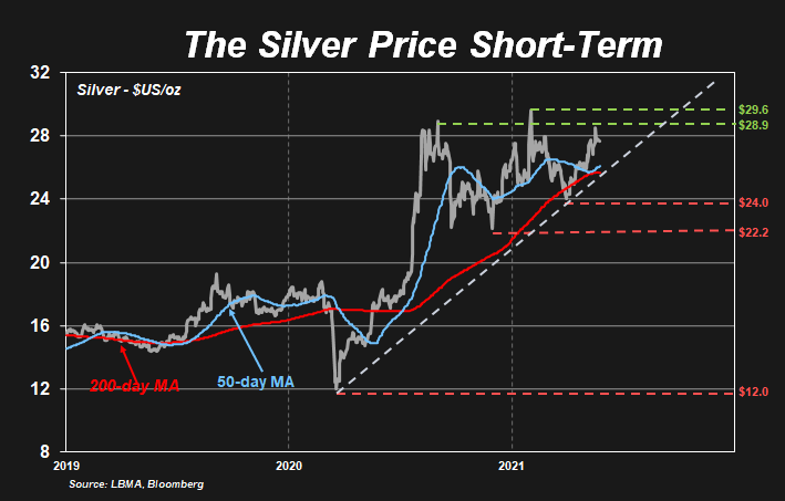 New highs: The Silver Price Short term chart