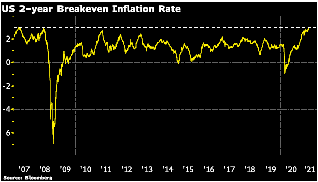 US 2 - year breakeven inflation rate chart