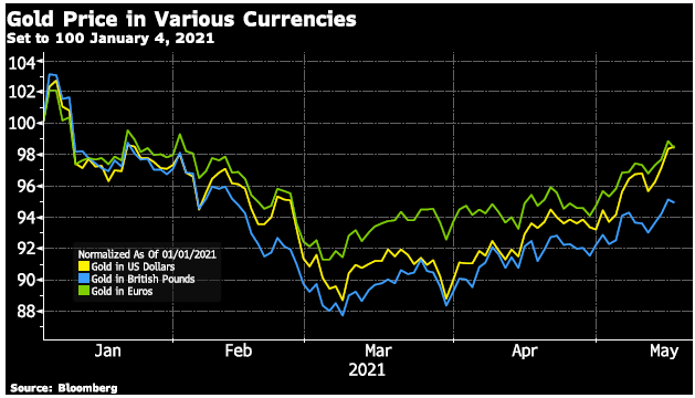 Gold prices in various currencies chart