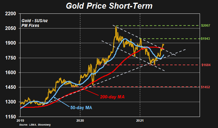 New Highs: Gold Price short term chart
