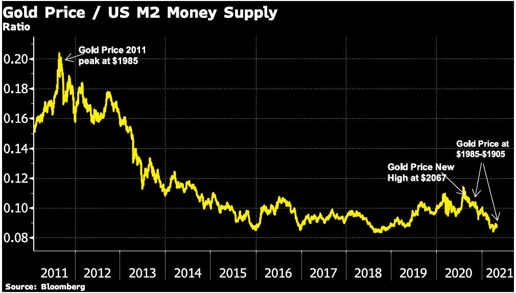 Gold Price/ US M2 Money Supply Chart