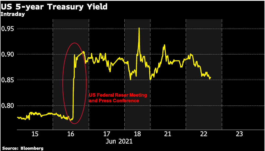 Inflation gamble- US 5-year Treasury Yield chart