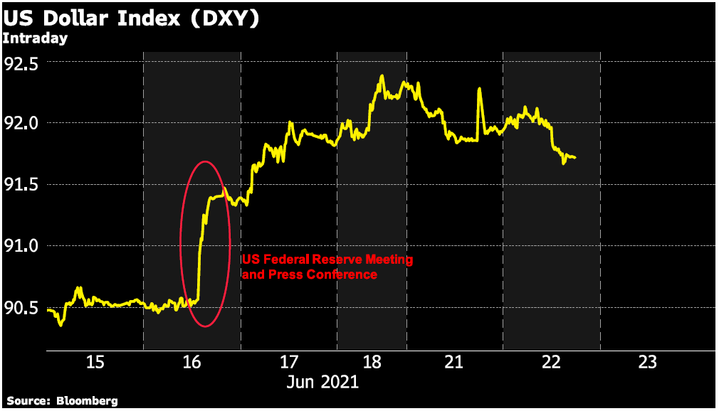 The Fed's Inflation Gamble- US Dollar Index chart
