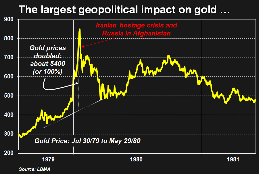 largest geopolitical impact on gold chart