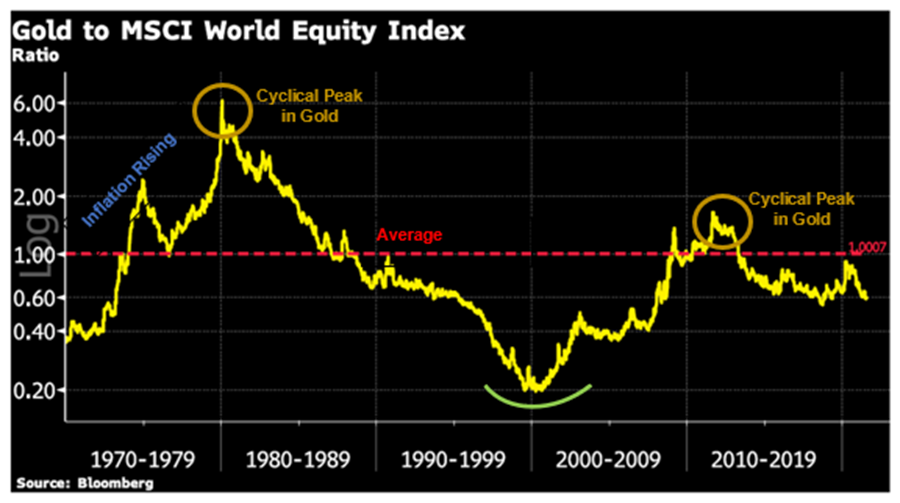 Gold to MSCI World Equity Index Chart