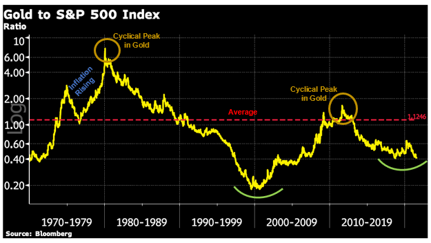 Gold to S&P 500 Index Chart
