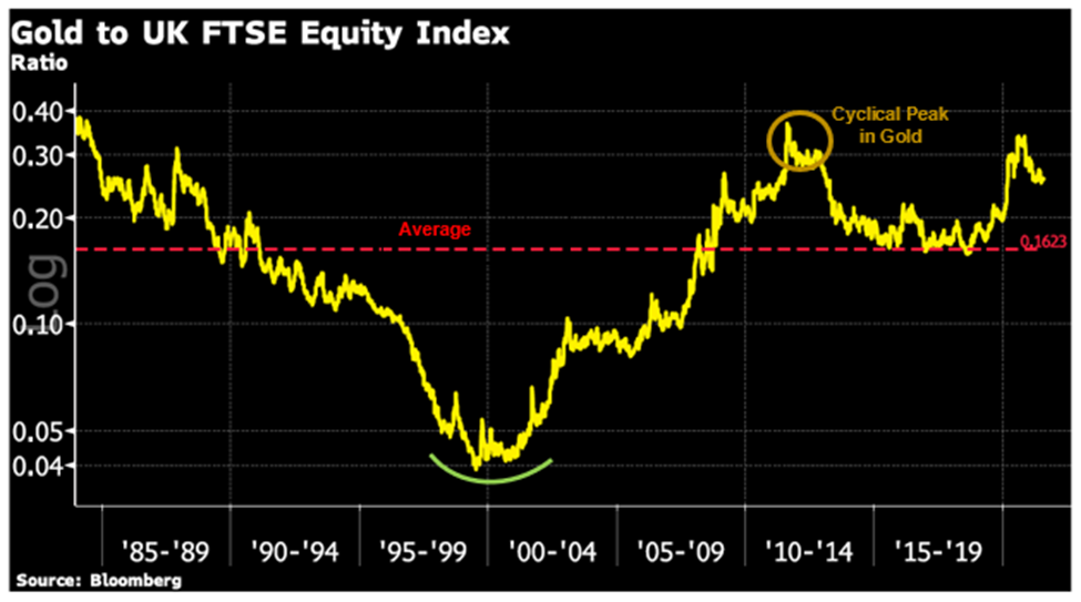 Gold to UK FTSE Equity Index Chart