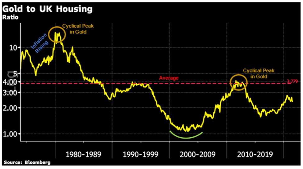 Gold to UK Housing Chart