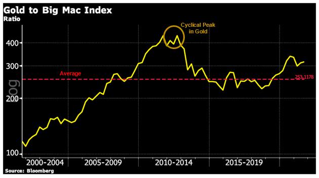 Gold to Big Mac Index Chart