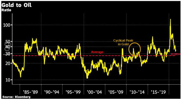 Gold to Oil Chart