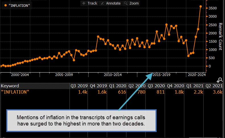Indicateur d'inflation Graphique 1
