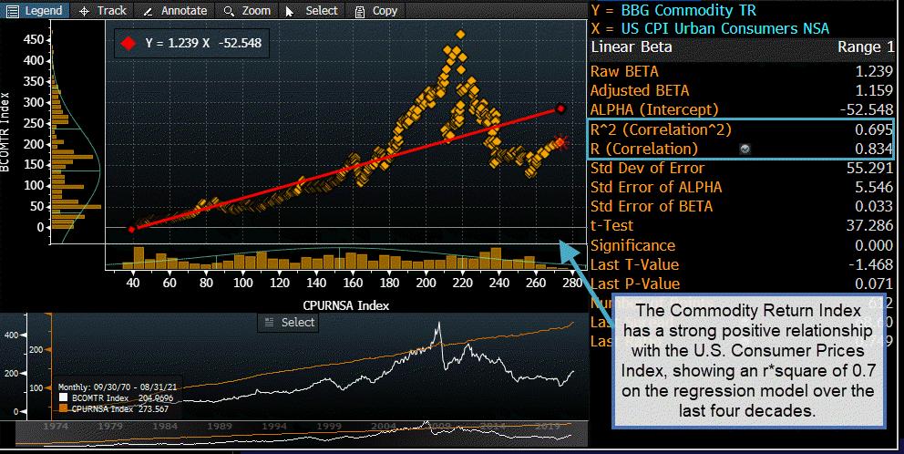 Indicateur d'inflation Graphique 4